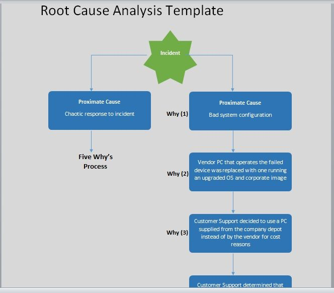 Root Cause Analysis Template 16